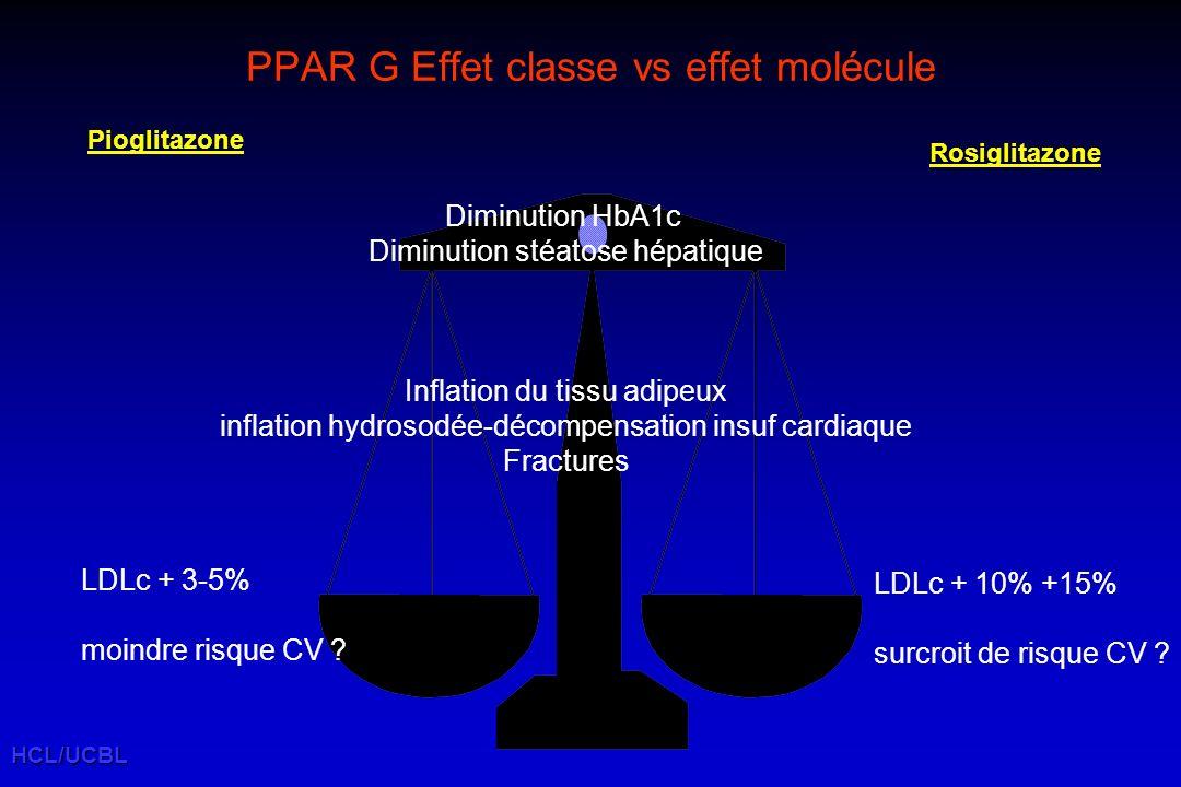 HCL/UCBL PPAR G Effet classe vs effet molécule Diminution HbA1c Diminution stéatose hépatique Inflation du tissu adipeux inflation hydrosodée-décompensation insuf cardiaque Fractures LDLc + 10% +15% surcroit de risque CV .
