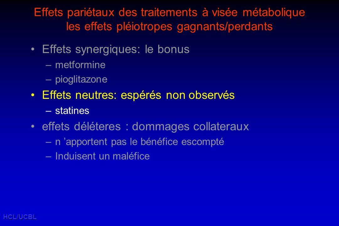 HCL/UCBL Effets pariétaux des traitements à visée métabolique les effets pléiotropes gagnants/perdants Effets synergiques: le bonus –metformine –pioglitazone Effets neutres: espérés non observés –statines effets déléteres : dommages collateraux –n apportent pas le bénéfice escompté –Induisent un maléfice