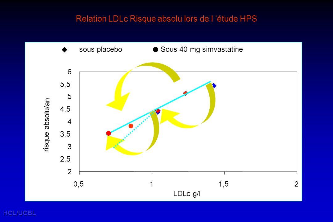 HCL/UCBL Relation LDLc Risque absolu lors de l étude HPS 2 2,5 3 3,5 4 4,5 5 5,5 6 0,511,52 risque absolu/an LDLc g/l sous placeboSous 40 mg simvastatine