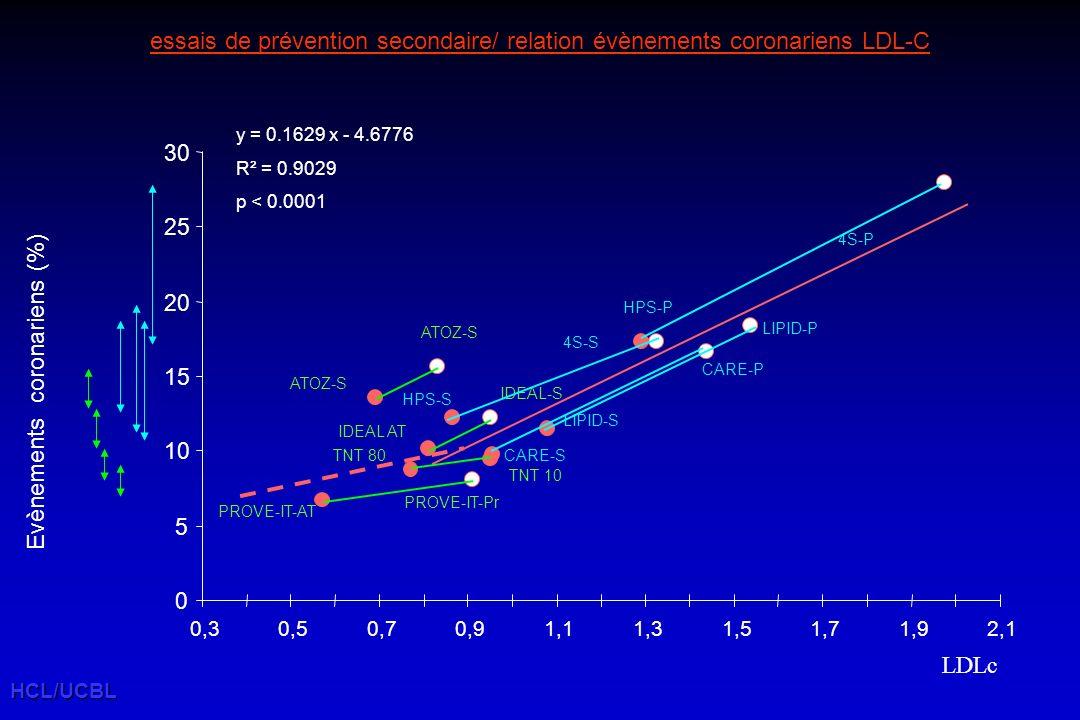 HCL/UCBL 4S-P Evènements coronariens (%) essais de prévention secondaire/ relation évènements coronariens LDL-C PROVE-IT-AT y = 0.1629 x - 4.6776 R² = 0.9029 p < 0.0001 PROVE-IT-Pr HPS-S CARE-S LIPID-S LIPID-P 4S-S HPS-P CARE-P IDEAL AT IDEAL-S 0 5 10 15 20 25 30 0,30,50,70,91,11,31,51,71,92,1 ATOZ-S LDLc TNT 10 TNT 80