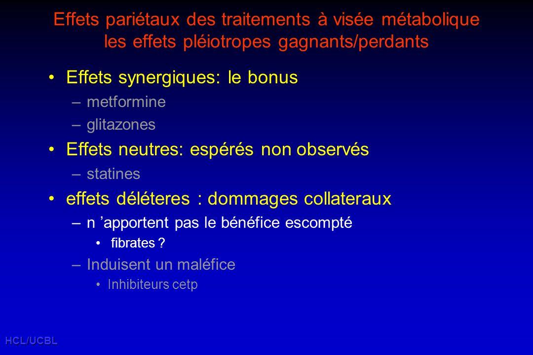 HCL/UCBL Effets pariétaux des traitements à visée métabolique les effets pléiotropes gagnants/perdants Effets synergiques: le bonus –metformine –glitazones Effets neutres: espérés non observés –statines effets déléteres : dommages collateraux –n apportent pas le bénéfice escompté fibrates .