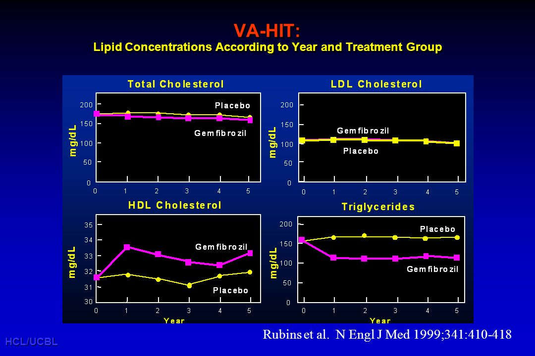 HCL/UCBL Rubins et al. N Engl J Med 1999;341:410-418 VA-HIT: Lipid Concentrations According to Year and Treatment Group