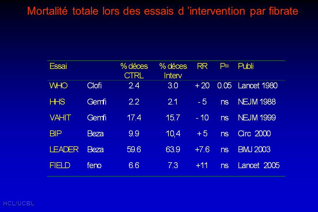 HCL/UCBL Mortalité totale lors des essais d intervention par fibrate