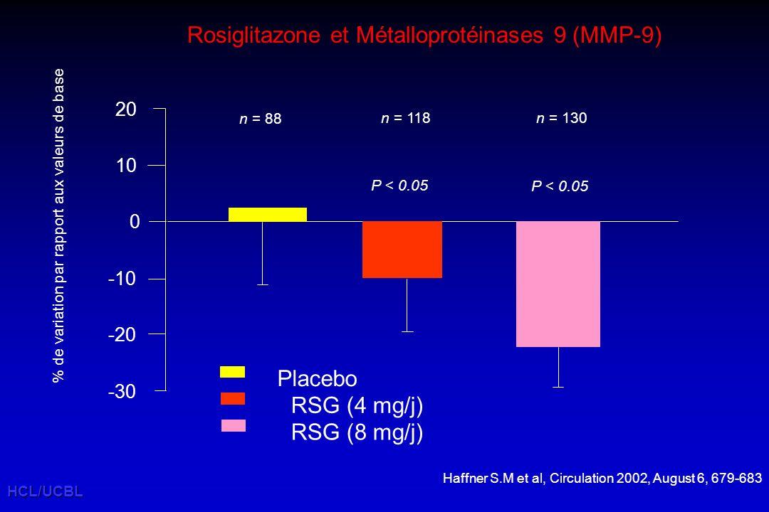 HCL/UCBL Haffner S.M et al, Circulation 2002, August 6, 679-683 Rosiglitazone et Métalloprotéinases 9 (MMP-9) -30 -20 -10 0 10 20 Placebo RSG (4 mg/j) RSG (8 mg/j) % de variation par rapport aux valeurs de base n = 88 n = 118n = 130 P < 0.05