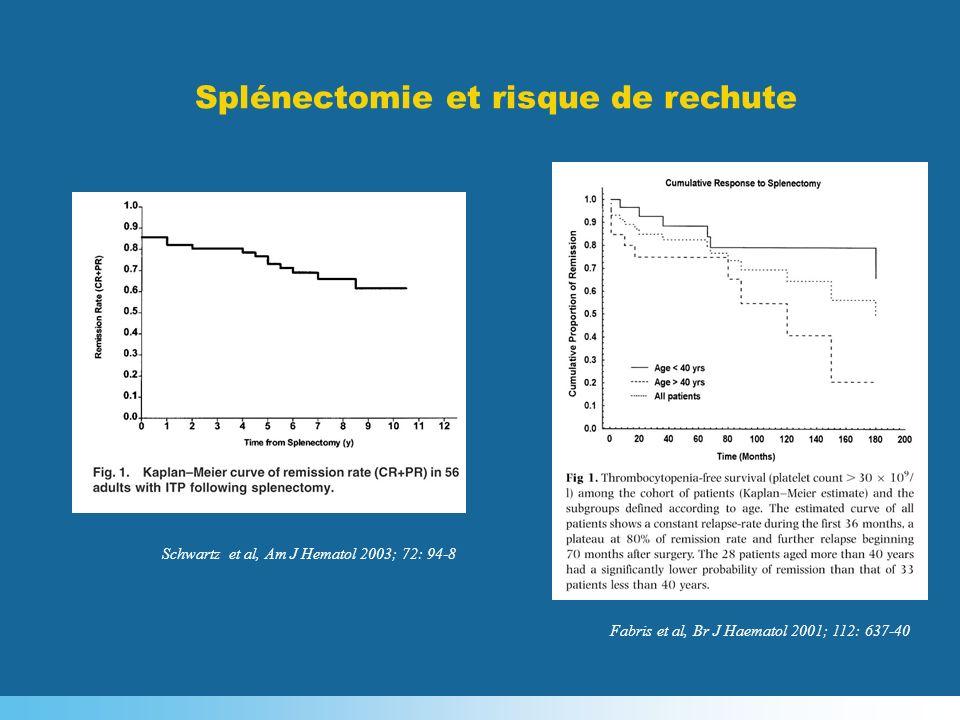 Fabris et al, Br J Haematol 2001; 112: 637-40 Schwartz et al, Am J Hematol 2003; 72: 94-8 Splénectomie et risque de rechute