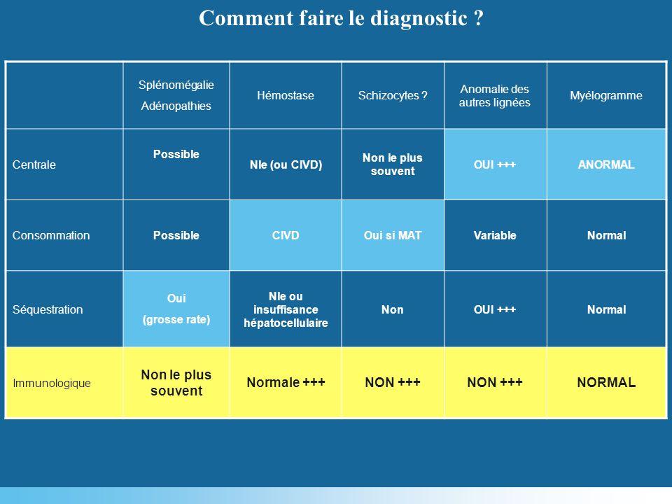 Splénomégalie Adénopathies HémostaseSchizocytes ? Anomalie des autres lignées Myélogramme Centrale Possible Nle (ou CIVD) Non le plus souvent OUI +++A