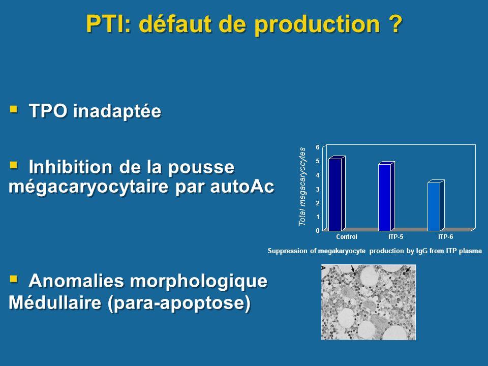 PTI: défaut de production ? TPO inadaptée Inhibition de la pousse mégacaryocytaire par autoAc Anomalies morphologique Médullaire (para-apoptose) TPO i