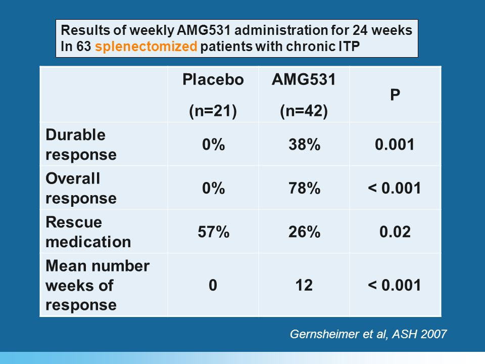 Placebo (n=21) AMG531 (n=42) P Durable response 0%38%0.001 Overall response 0%78%< 0.001 Rescue medication 57%26%0.02 Mean number weeks of response 01