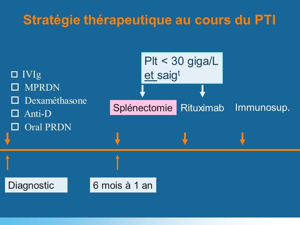 Diagnostic6 mois à 1 an o IVIg o MPRDN o Dexaméthasone o Anti-D o Oral PRDN SplénectomieRituximab Immunosup. Stratégie thérapeutique au cours du PTI P