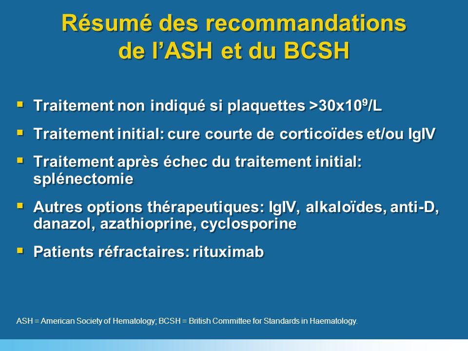 Résumé des recommandations de lASH et du BCSH Traitement non indiqué si plaquettes >30x10 9 /L Traitement initial: cure courte de corticoïdes et/ou Ig