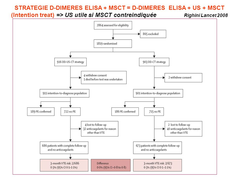 STRATEGIE D-DIMERES ELISA + MSCT = D-DIMERES ELISA + US + MSCT (Intention treat) => US utile si MSCT contreindiquée Righini Lancet 2008