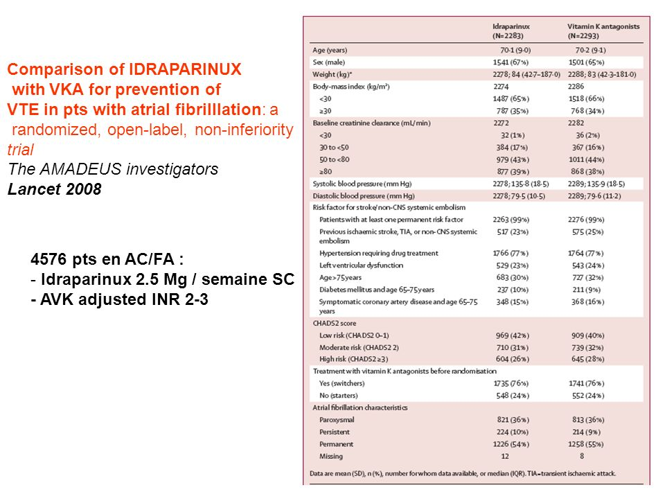 Comparison of IDRAPARINUX with VKA for prevention of VTE in pts with atrial fibrilllation: a randomized, open-label, non-inferiority trial The AMADEUS