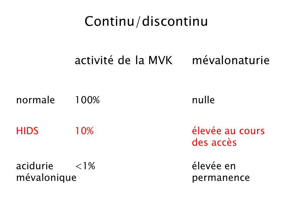 activité de la MVKmévalonaturie normale100%nulle HIDS10%élevée au cours des accès acidurie <1%élevée en mévaloniquepermanence Continu/discontinu