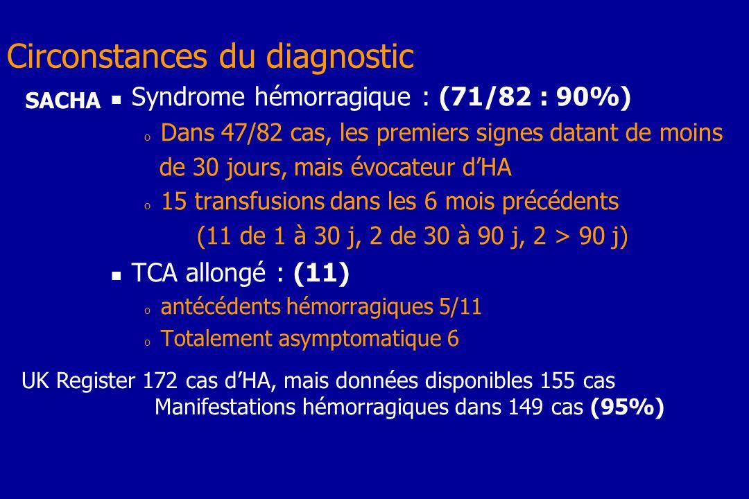 Circonstances du diagnostic Syndrome hémorragique : (71/82 : 90%) o Dans 47/82 cas, les premiers signes datant de moins de 30 jours, mais évocateur dH