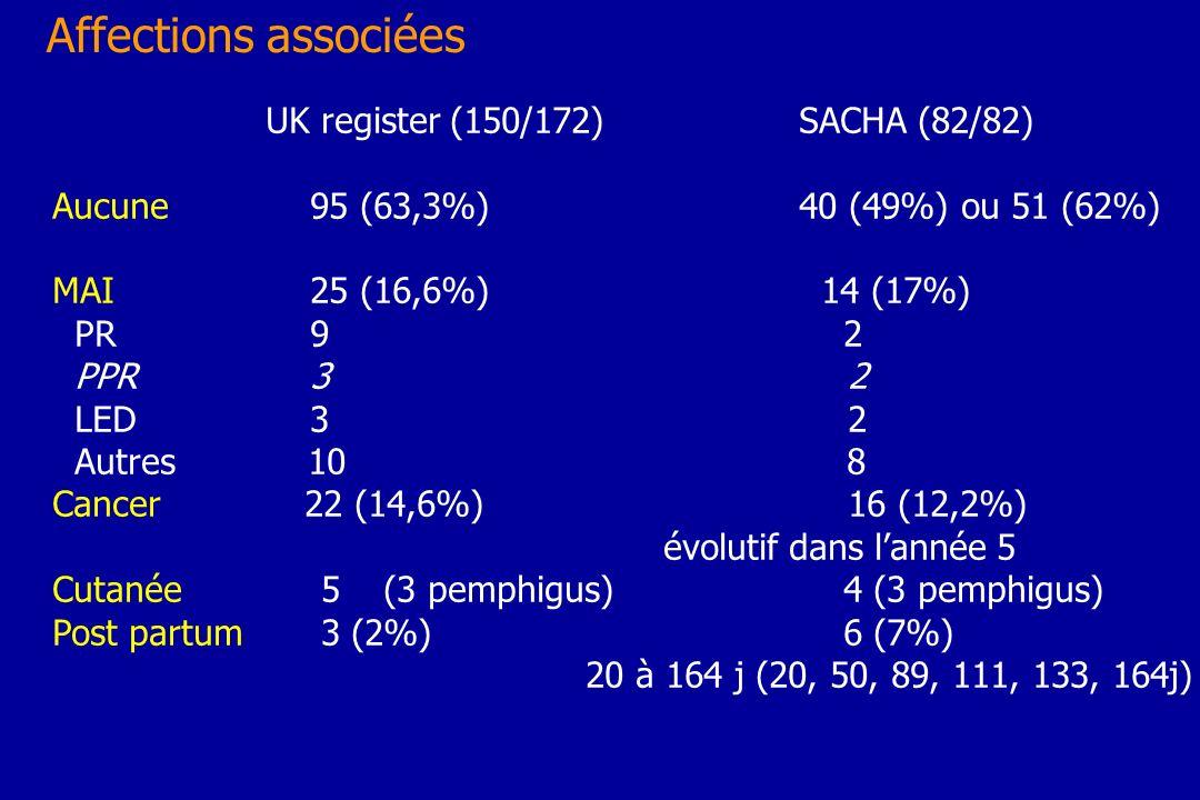 Affections associées UK register (150/172)SACHA (82/82) Aucune 95 (63,3%)40 (49%) ou 51 (62%) MAI 25 (16,6%) 14 (17%) PR 9 2 PPR 3 2 LED 3 2 Autres 10