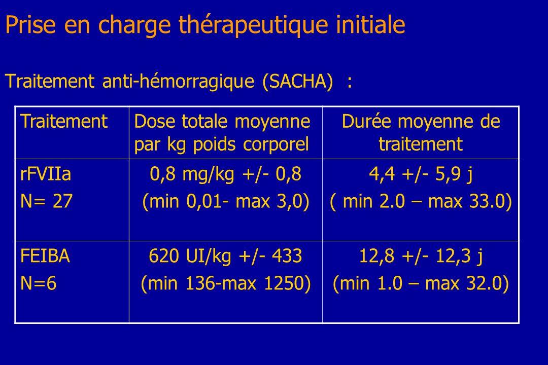 Prise en charge thérapeutique initiale Traitement anti-hémorragique (SACHA) : TraitementDose totale moyenne par kg poids corporel Durée moyenne de tra