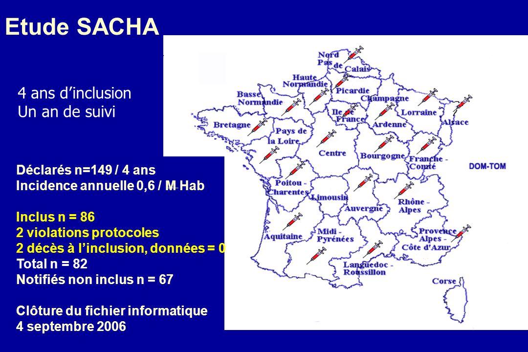 Etude SACHA Déclarés n=149 / 4 ans Incidence annuelle 0,6 / M Hab Inclus n = 86 2 violations protocoles 2 décès à linclusion, données = 0 Total n = 82