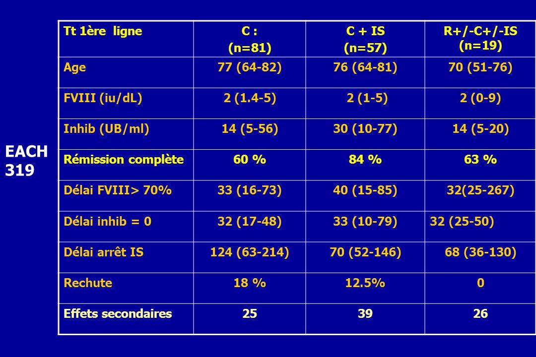 Tt 1ère ligneC : (n=81) C + IS (n=57) R+/-C+/-IS (n=19) Age77 (64-82)76 (64-81)70 (51-76) FVIII (iu/dL)2 (1.4-5) 2 (1-5)2 (0-9) Inhib (UB/ml)14 (5-56)
