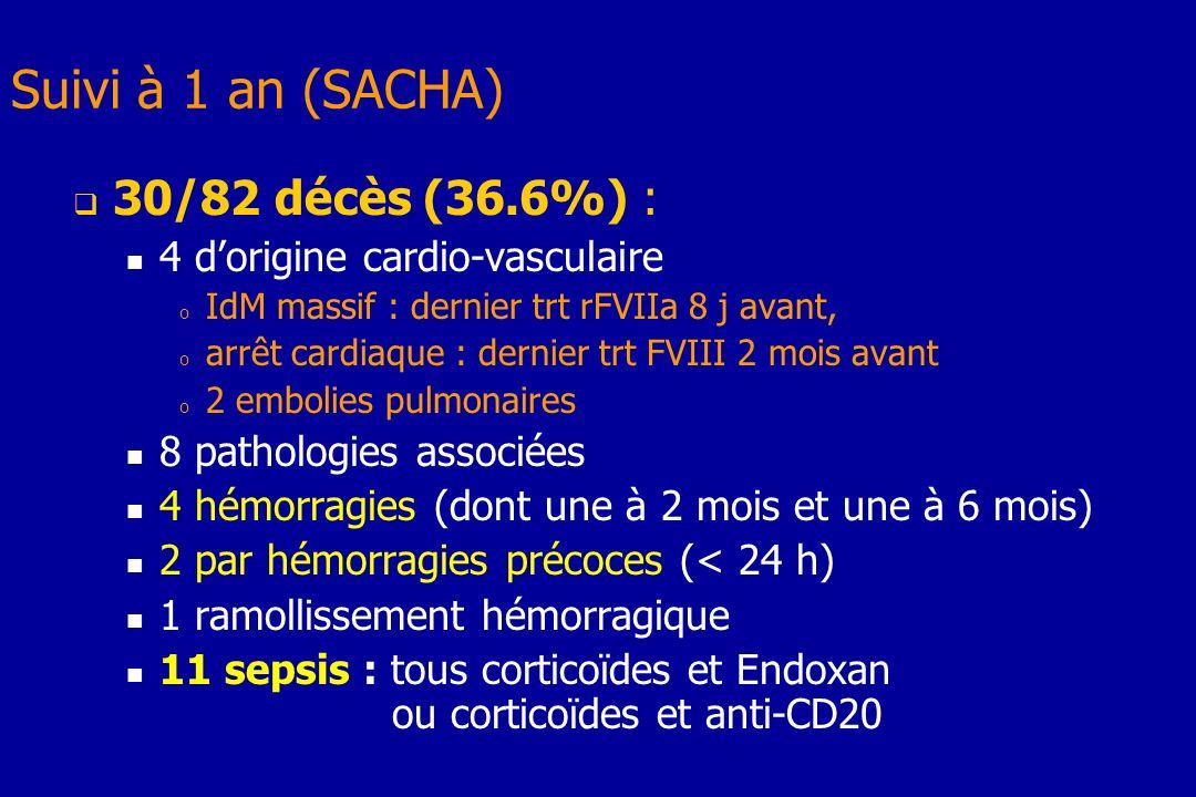 Suivi à 1 an (SACHA) 30/82 décès (36.6%) : 4 dorigine cardio-vasculaire o IdM massif : dernier trt rFVIIa 8 j avant, o arrêt cardiaque : dernier trt F