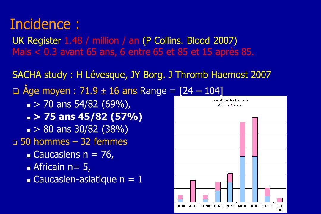Tt 1ère ligneC : (n=81) C + IS (n=57) R+/-C+/-IS (n=19) Age77 (64-82)76 (64-81)70 (51-76) FVIII (iu/dL)2 (1.4-5) 2 (1-5)2 (0-9) Inhib (UB/ml)14 (5-56)30 (10-77)14 (5-20) Rémission complète60 %84 %63 % Délai FVIII> 70%33 (16-73)40 (15-85)32(25-267) Délai inhib = 032 (17-48)33 (10-79)32 (25-50) Délai arrêt IS124 (63-214)70 (52-146)68 (36-130) Rechute18 %12.5%0 Effets secondaires253926 EACH 319