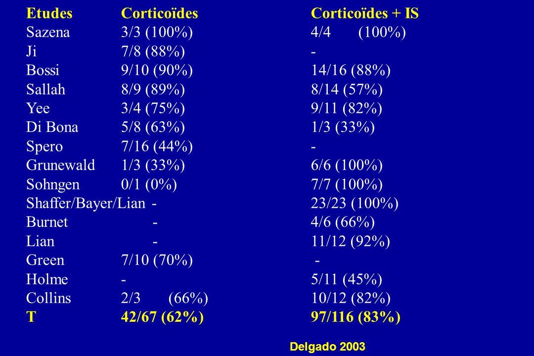 EtudesCorticoïdesCorticoïdes + IS Sazena3/3 (100%)4/4(100%) Ji7/8 (88%)- Bossi9/10 (90%)14/16 (88%) Sallah 8/9 (89%)8/14 (57%) Yee3/4 (75%)9/11 (82%)