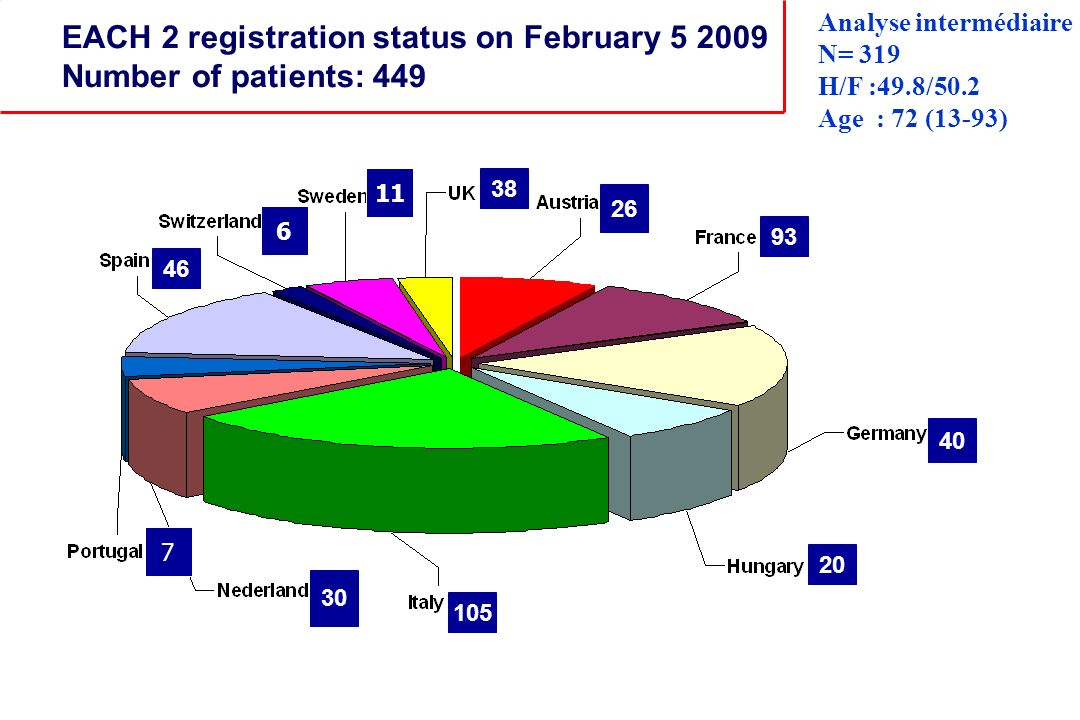EACH 2 registration status on February 5 2009 Number of patients: 449 93 26 38 40 20 105 30 46 Analyse intermédiaire N= 319 H/F :49.8/50.2 Age : 72 (1