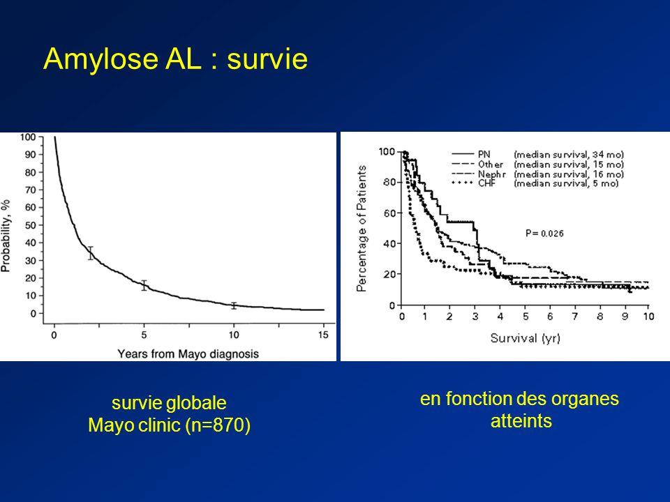 Dosage des CL sériques et Amylose AL Ig entière / CL monoclonale sérique et/ou urinaire décelable - par électrophorèse (EP) < 50% - par immunofixation