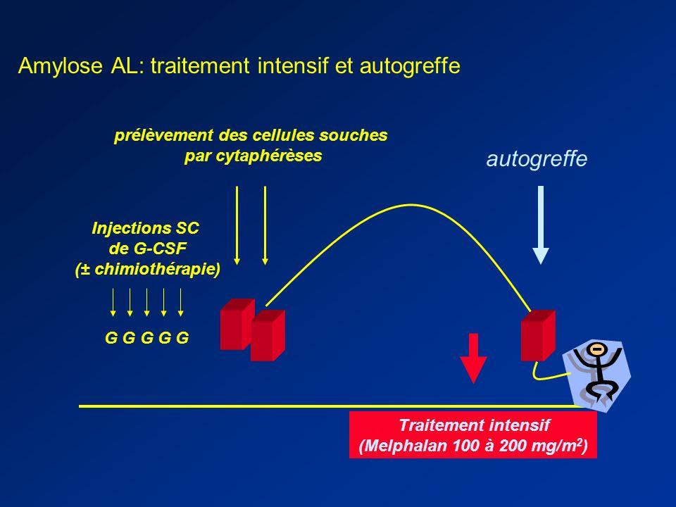 Amyloidosis AL : Traitement intensif Chimiothérapie à fortes doses * faisable avec autogreffe de cellules souches hématopoiétiques * efficace Mais – m