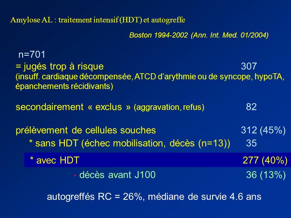 Amylose AL: traitement intensif et autogreffe –G-CSF quelquefois mal toléré –cytaphérèses dangereuses si atteinte cardiaque, éviter les hypovolémies,