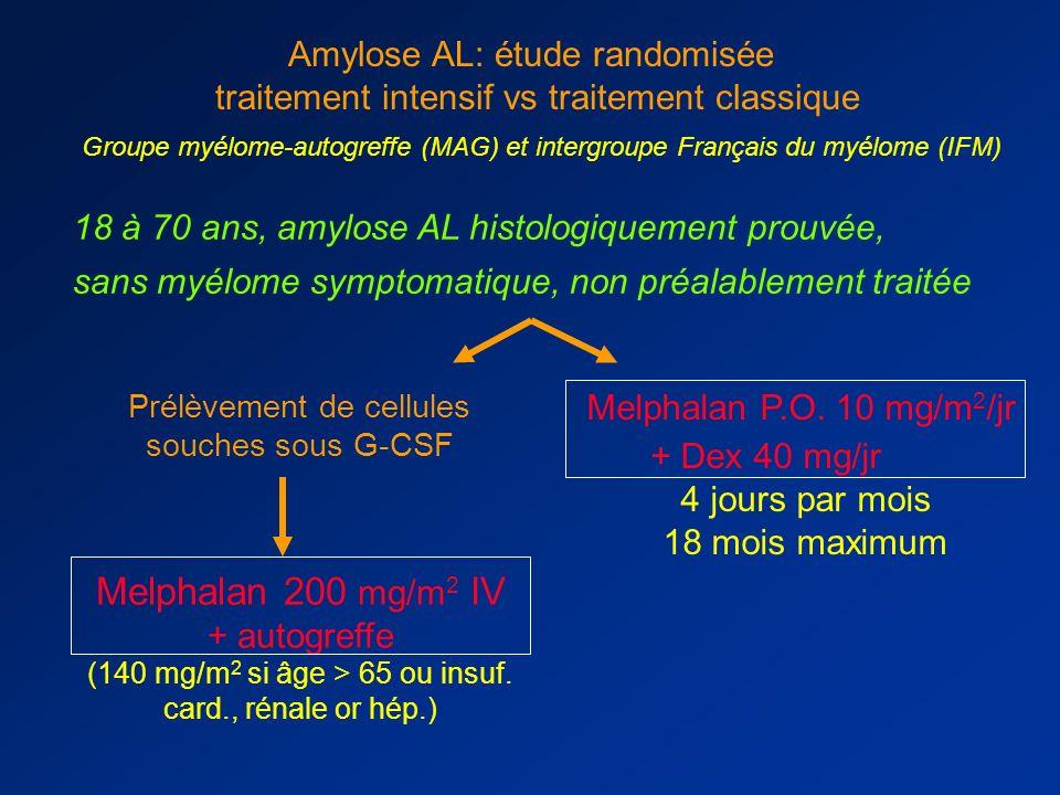 entre 1983 et 1997, malades avec amylose AL traités par chimiothérapie classique (MP), n= 1288 Traitement intensif possible selon Boston age < 70 ans
