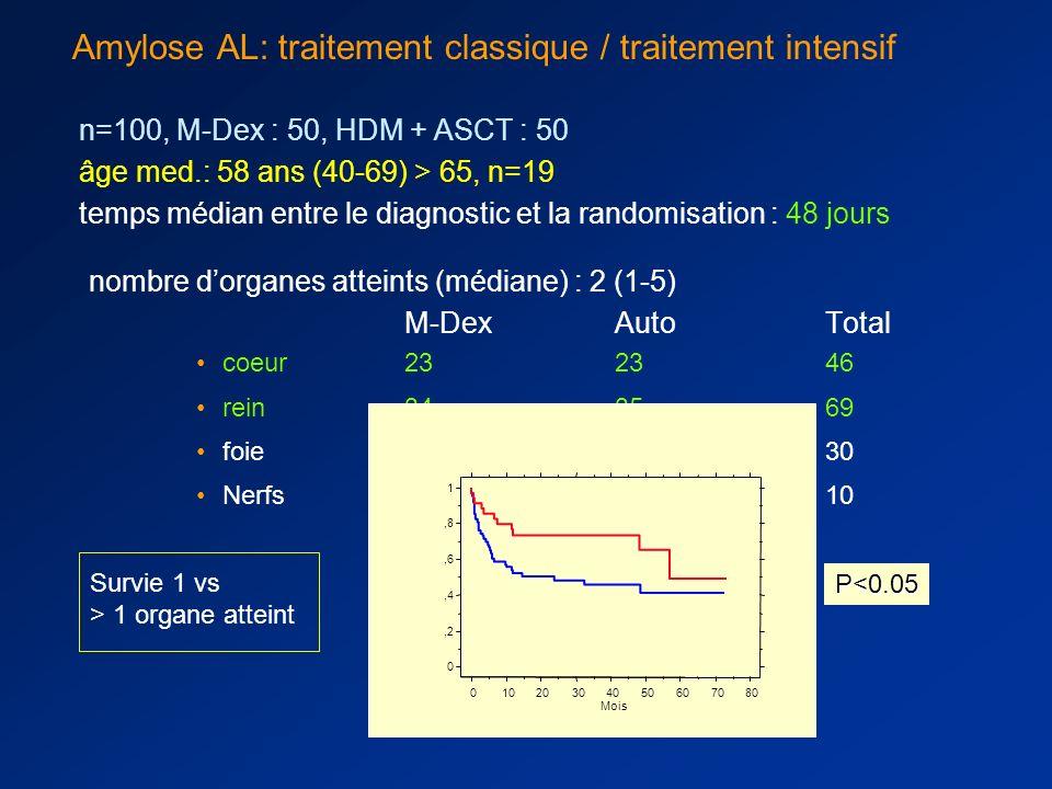18 à 70 ans, amylose AL histologiquement prouvée, sans myélome symptomatique, non préalablement traitée Amylose AL: étude randomisée traitement intens