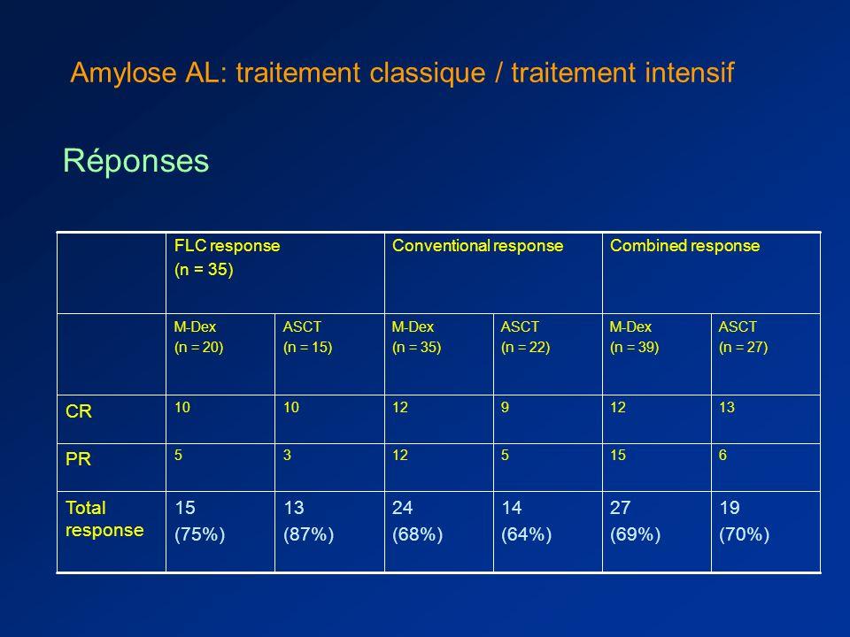 faisabilité et toxicité traitement intensif : –Auto faite : 37 pts/50 (27 : M200, 10 M140) –Auto non faite : 13 pts, 10 décès, 4 sous Gcsf –TRM (décès