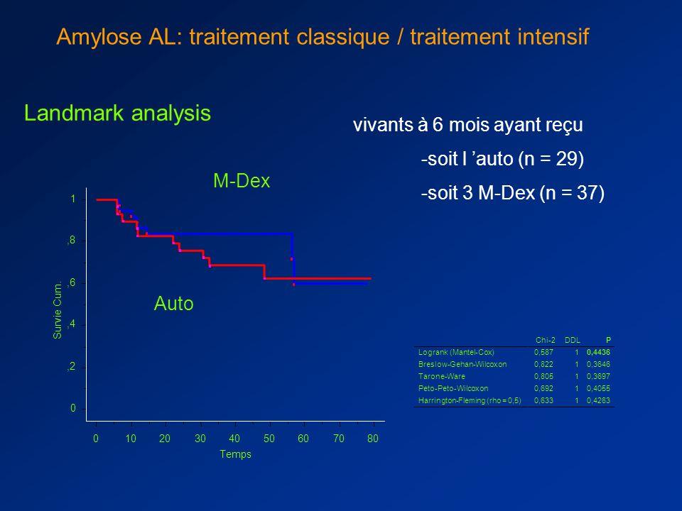 Avec (n=40) ou sans (n=60) critères de gravité Amylose AL: traitement classique / traitement intensif Risque présumé faible = septum 55 % créatininémi