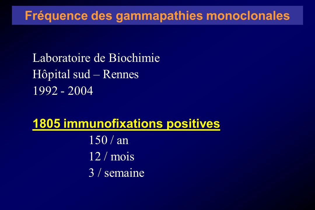 Laboratoire de Biochimie Hôpital sud – Rennes 1992 - 2004 1805 immunofixations positives 150 / an 12 / mois 3 / semaine Fréquence des gammapathies mon