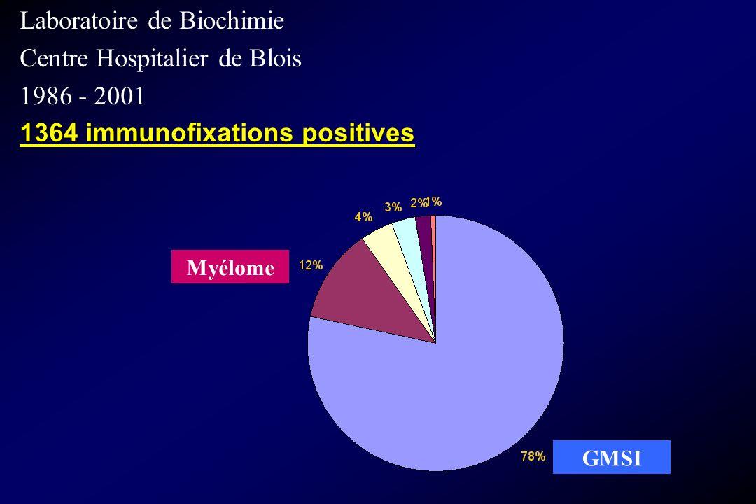 Laboratoire de Biochimie Centre Hospitalier de Blois 1986 - 2001 1364 immunofixations positives GMSI Myélome