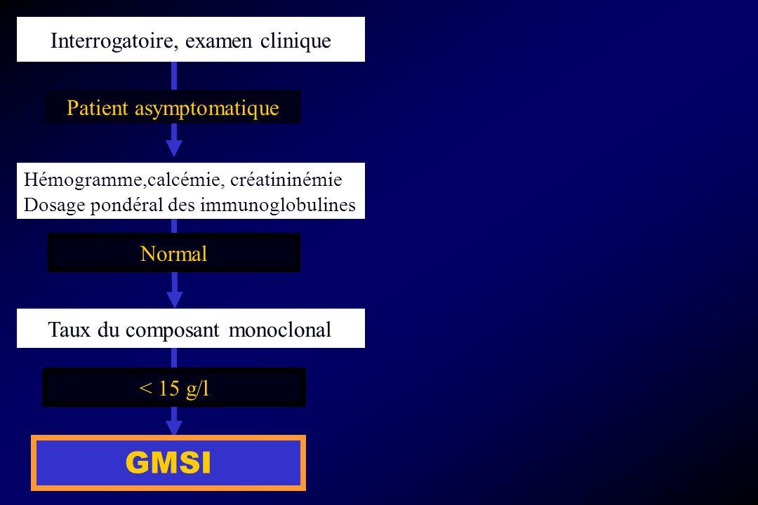 Taux du composant monoclonal < 15 g/l GMSI Interrogatoire, examen clinique Patient asymptomatique Hémogramme,calcémie, créatininémie Dosage pondéral d