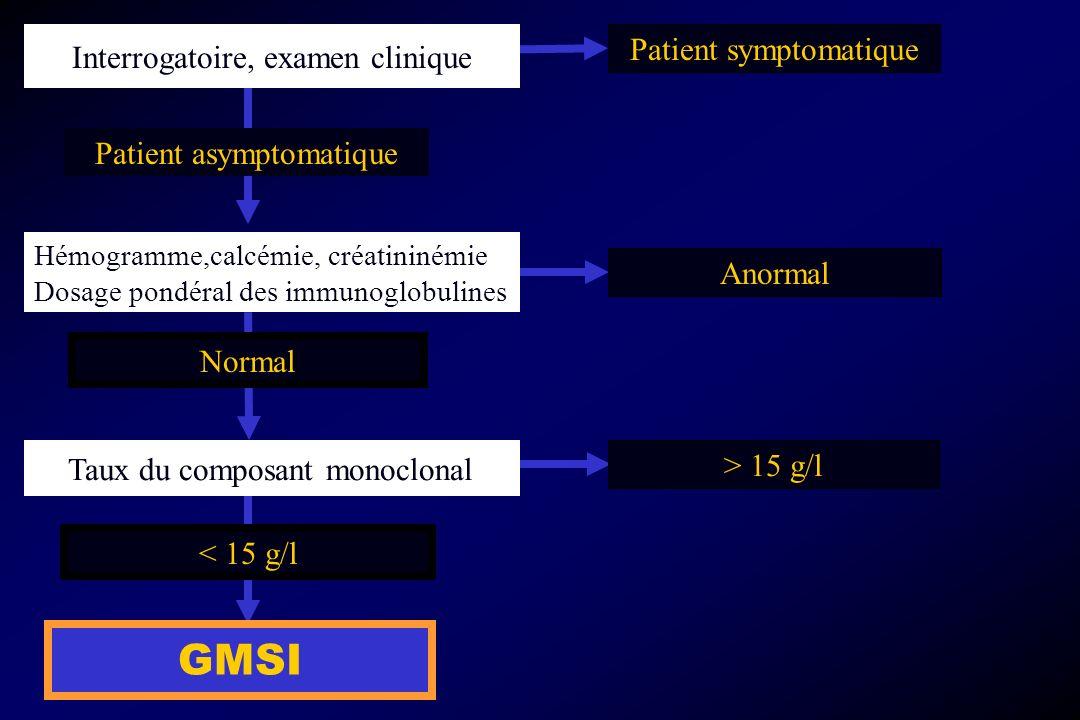 Taux du composant monoclonal < 15 g/l GMSI Interrogatoire, examen clinique Patient symptomatique Anormal > 15 g/l Patient asymptomatique Hémogramme,ca