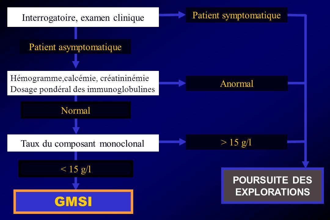 Taux du composant monoclonal < 15 g/l GMSI Interrogatoire, examen clinique POURSUITE DES EXPLORATIONS Patient symptomatique Anormal > 15 g/l Patient a