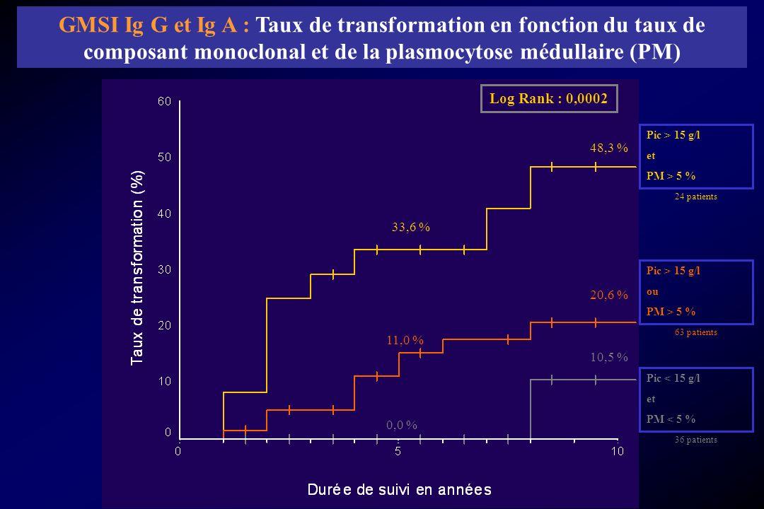 Pic > 15 g/l et PM > 5 % Pic > 15 g/l ou PM > 5 % Pic < 15 g/l et PM < 5 % 24 patients 63 patients 36 patients GMSI Ig G et Ig A : Taux de transformat
