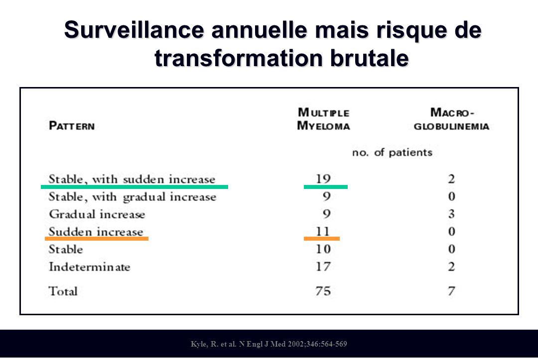 Surveillance annuelle mais risque de transformation brutale Kyle, R. et al. N Engl J Med 2002;346:564-569
