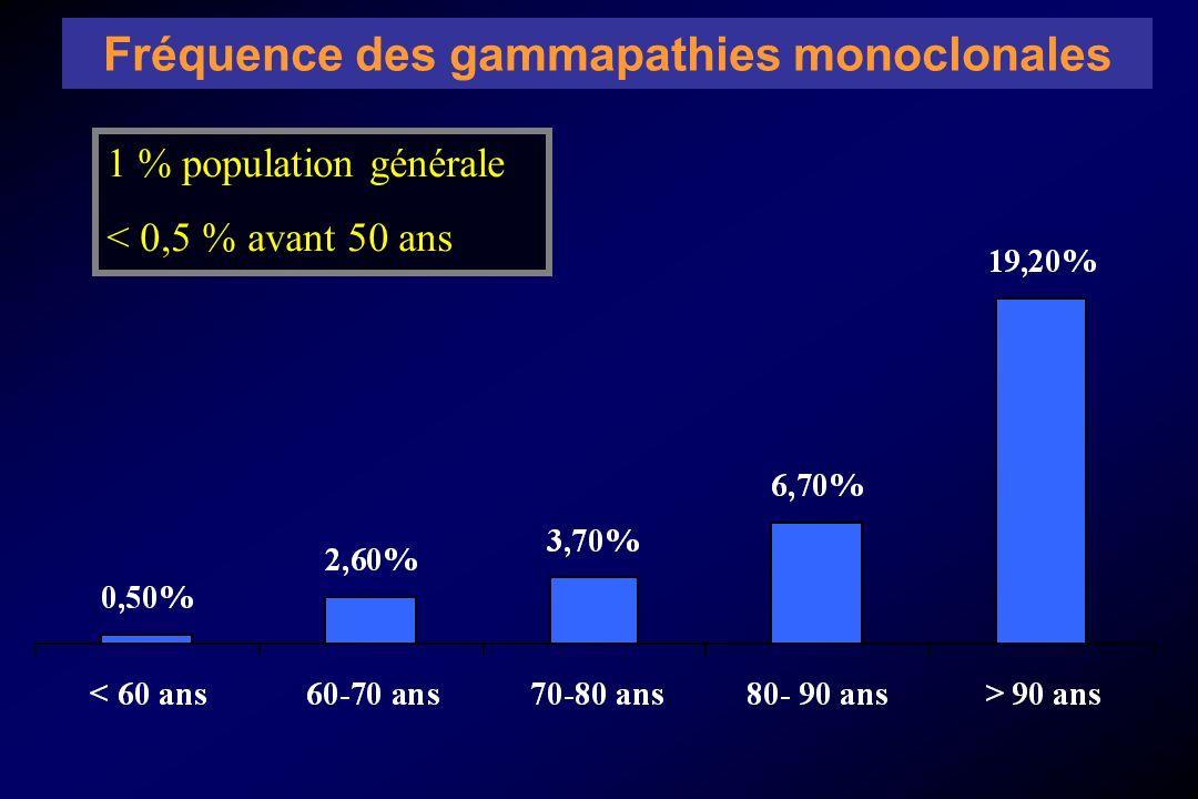 Fréquence des gammapathies monoclonales 1 % population générale < 0,5 % avant 50 ans