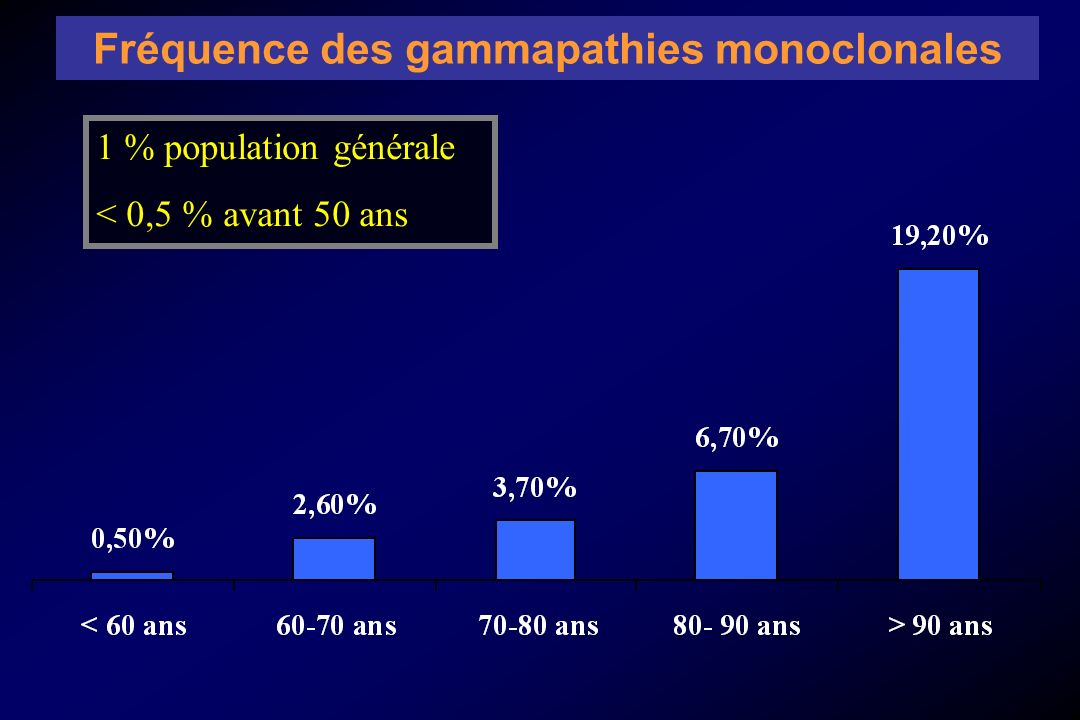 Service de Médecine Interne Hôpital sud – Rennes 1992 - 2004 1051 immunofixations positives GMSI Myélome