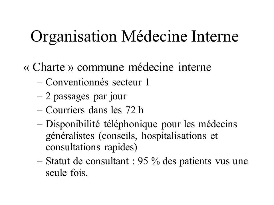 Organisation Médecine Interne « Charte » commune médecine interne –Conventionnés secteur 1 –2 passages par jour –Courriers dans les 72 h –Disponibilit
