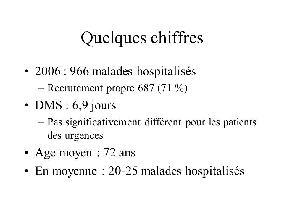 Quelques chiffres 2006 : 966 malades hospitalisés –Recrutement propre 687 (71 %) DMS : 6,9 jours –Pas significativement différent pour les patients de