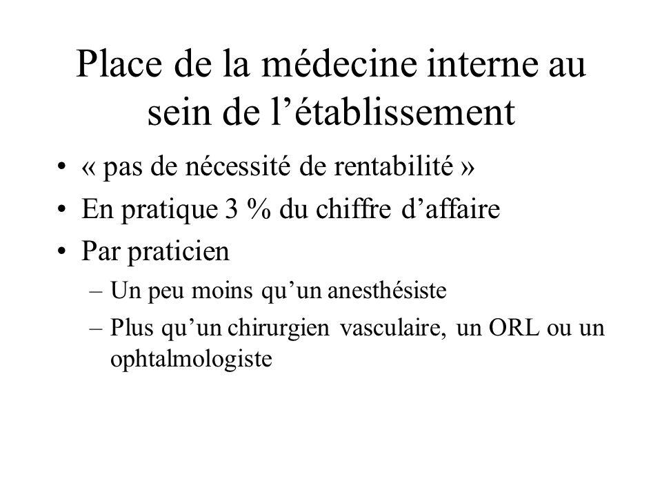 Place de la médecine interne au sein de létablissement « pas de nécessité de rentabilité » En pratique 3 % du chiffre daffaire Par praticien –Un peu m