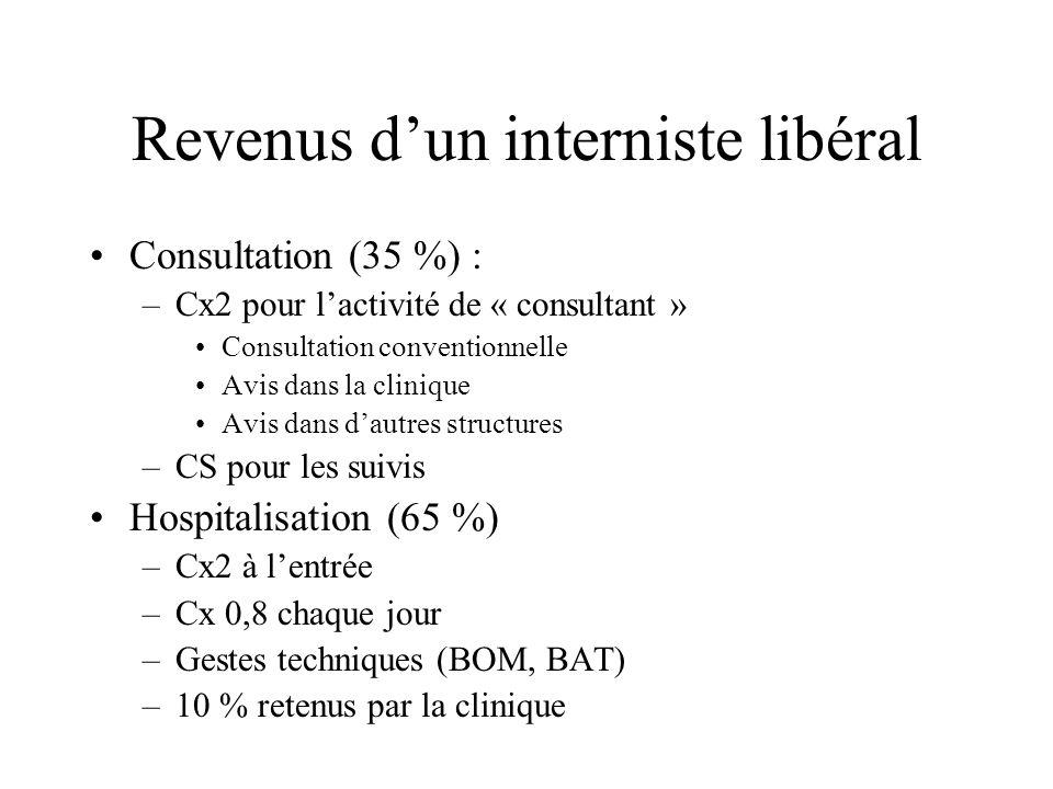 Revenus dun interniste libéral Consultation (35 %) : –Cx2 pour lactivité de « consultant » Consultation conventionnelle Avis dans la clinique Avis dan