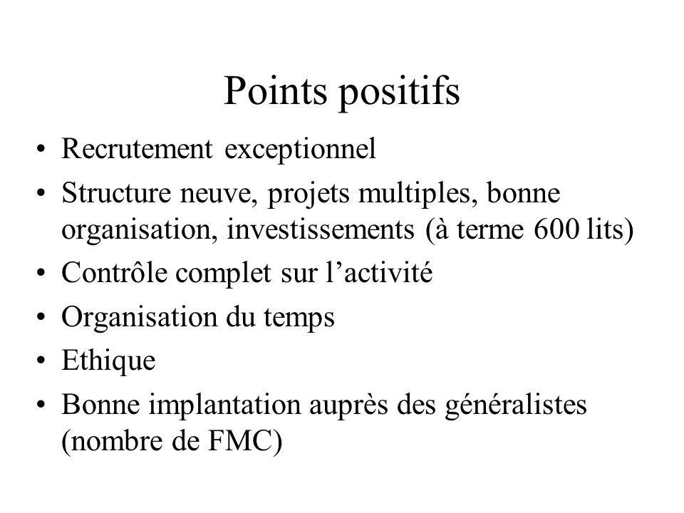 Points positifs Recrutement exceptionnel Structure neuve, projets multiples, bonne organisation, investissements (à terme 600 lits) Contrôle complet s