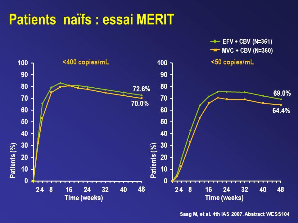 <400 copies/mL<50 copies/mL EFV + CBV (N=361) MVC + CBV (N=360) Patients (%) Time (weeks) 0 10 20 30 40 50 60 70 80 90 100 2 4 8 16 243240 48 2 4 8 16