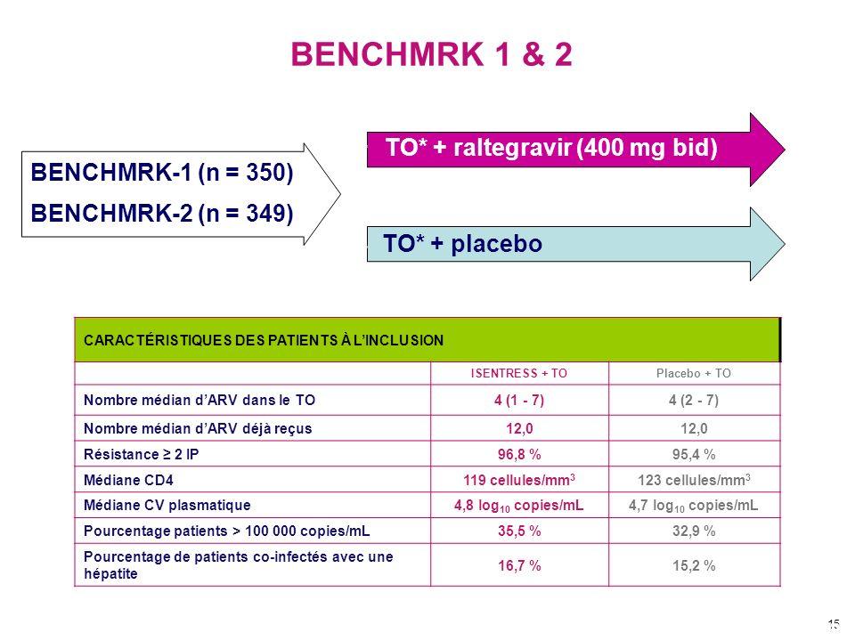 15 BENCHMRK 1 & 2 TO* + raltegravir (400 mg bid) Kumar PN, EACS 2007, Abs. P7.2/06 TO* + placebo BENCHMRK-1 (n = 350) BENCHMRK-2 (n = 349) 80 CARACTÉR