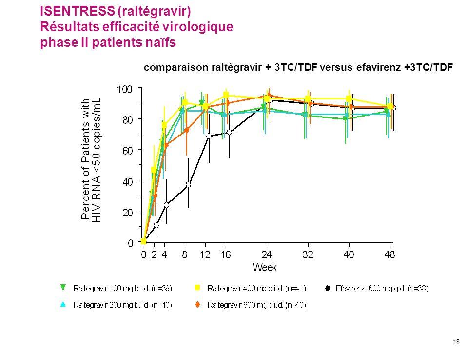 18 ISENTRESS (raltégravir) Résultats efficacité virologique phase II patients naïfs comparaison raltégravir + 3TC/TDF versus efavirenz +3TC/TDF